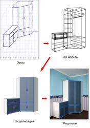 Производство мебели по индивидуальным размерам